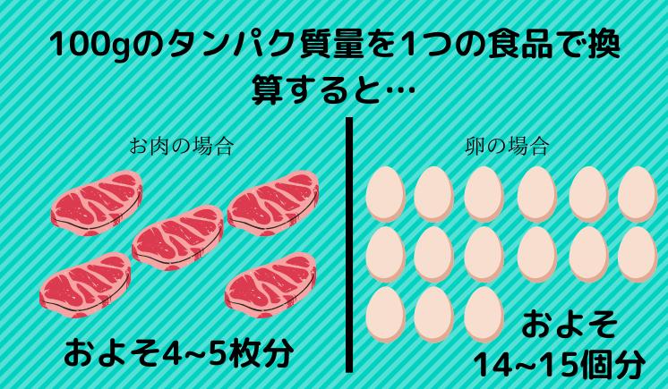 タンパク質を100g摂取するのに必要な食事量